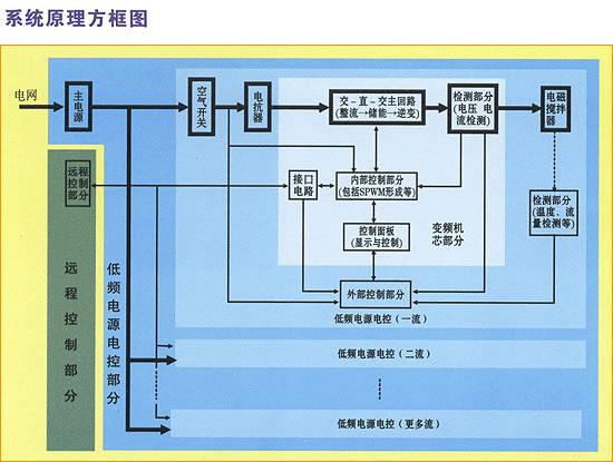 电控专用于控制电磁搅拌器; 电控有普通型和进口机芯两种,进口机芯型