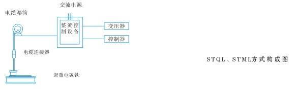 STQL三相硅整流控制方式 该系列设备将三相交流电源由变压器降压后,再经三相桥式硅整流装置获得直流220V电压。整个设备由自动空气开关、变压器、三相桥式整流组件、直流接触器等主要部件构成;电路设置有短路、过电压等保护措施。具的体积小、重量轻、占用空间少、工作可靠、维修方便等特点。在受控电磁铁容量大于19KW时,整流变压器外附。  STML单相硅整流控制方式 当受控制的起重电磁铁容量较小(4kw以下)时单相桥式整流方式。 型号说明:    主要技术参数:  配套设备及外形安装参考尺寸  注:起重电磁铁的额定